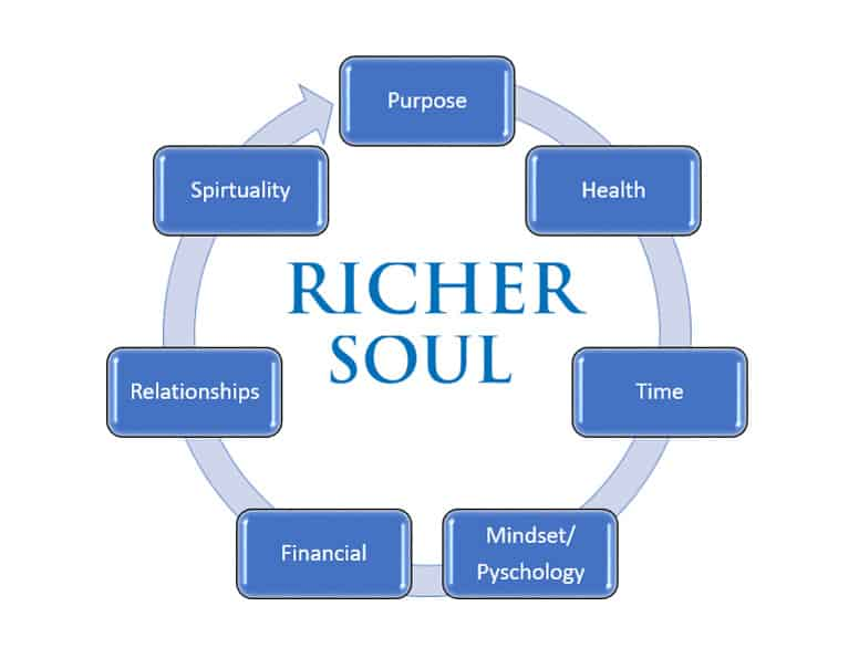First episode of Richer Soul's podcast!